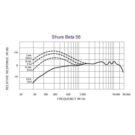 SHURE BETA 56A - dynamický mikrofon nástrojový pro bicí