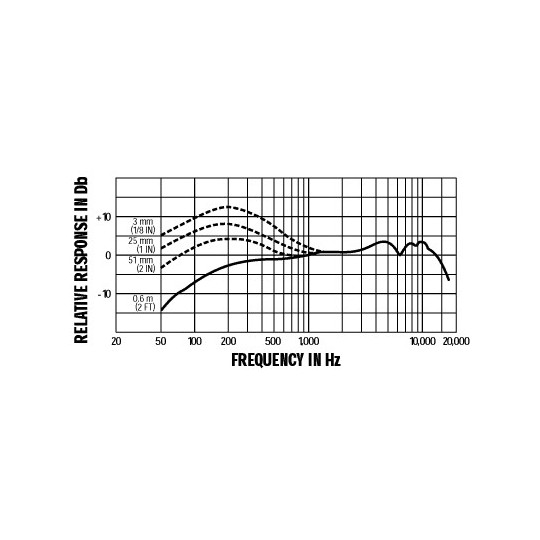 SHURE BETA 57A - dynamický mikrofon nástrojový